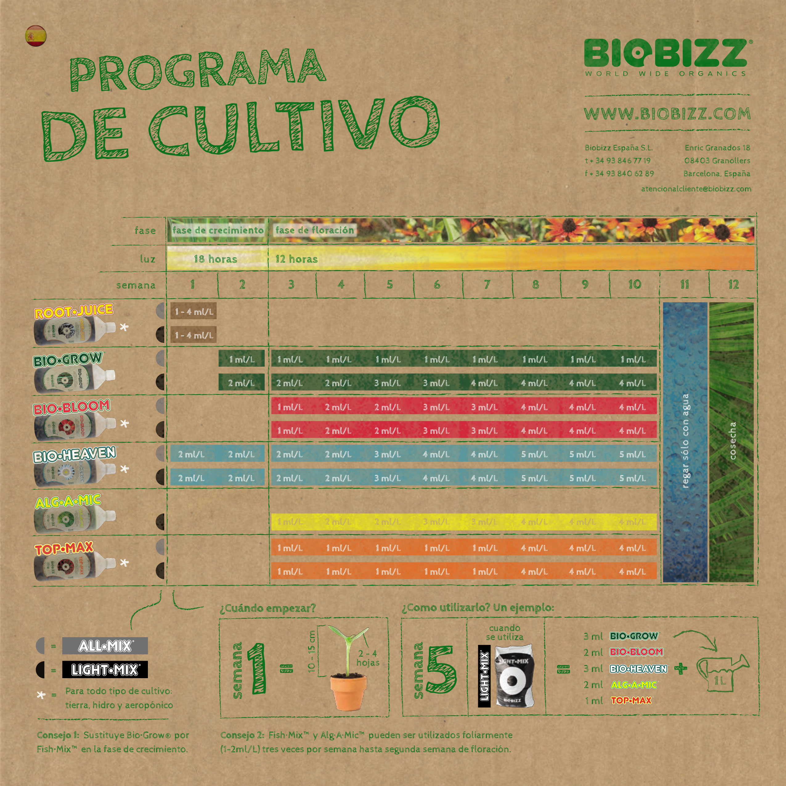 Tabla de riego fertilizantes Biobizz 2013
